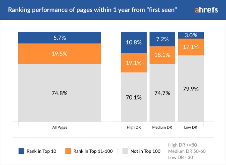 כמה עמודים הגיעו לעשירייה הראשונה תוך שנה