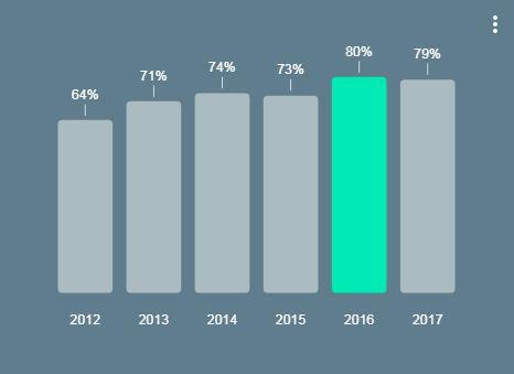 אחוז משתמשי האינטרנט בישראל מדי יום