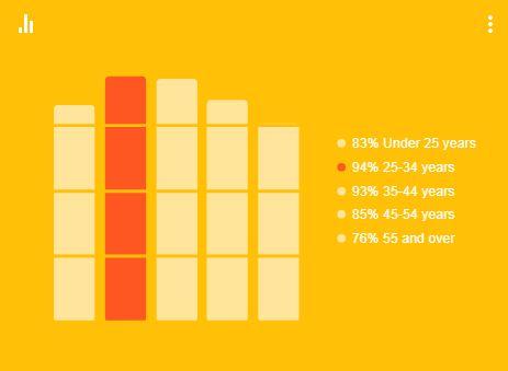 אחוז המשתמשים באינטרנט בישראל – פילוח לפי גיל