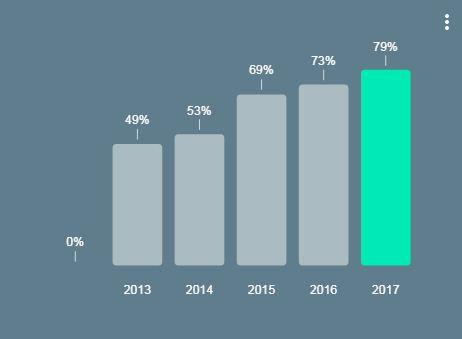 אחוז משתמשי האינטרנט מסמארטפון וממחשב שולחני באותה המידה