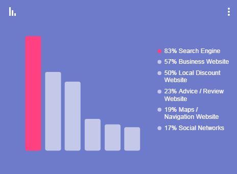 מנועי חיפוש הם הכלי העיקרי באינטרנט למציאת עסקים