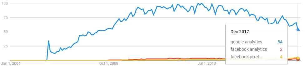 גוגל לעומת פייסבוק