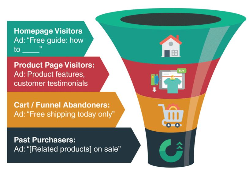 remarketing-funnel