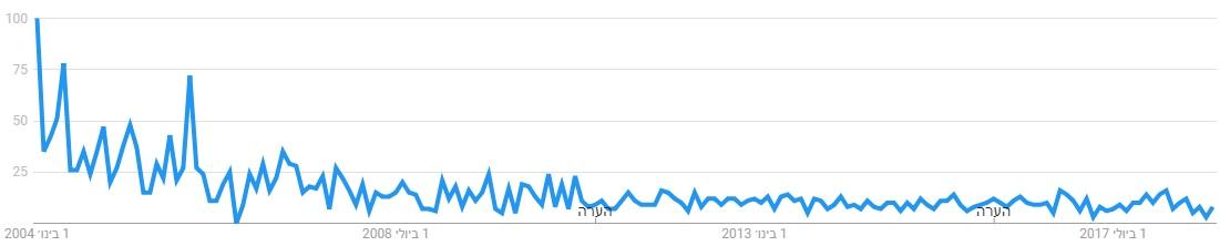 trend-drop